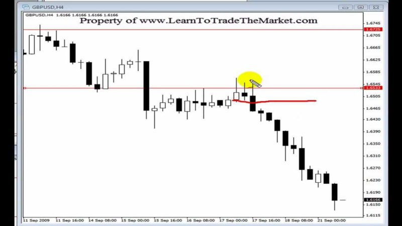 Price action forex trading strategies tutorial