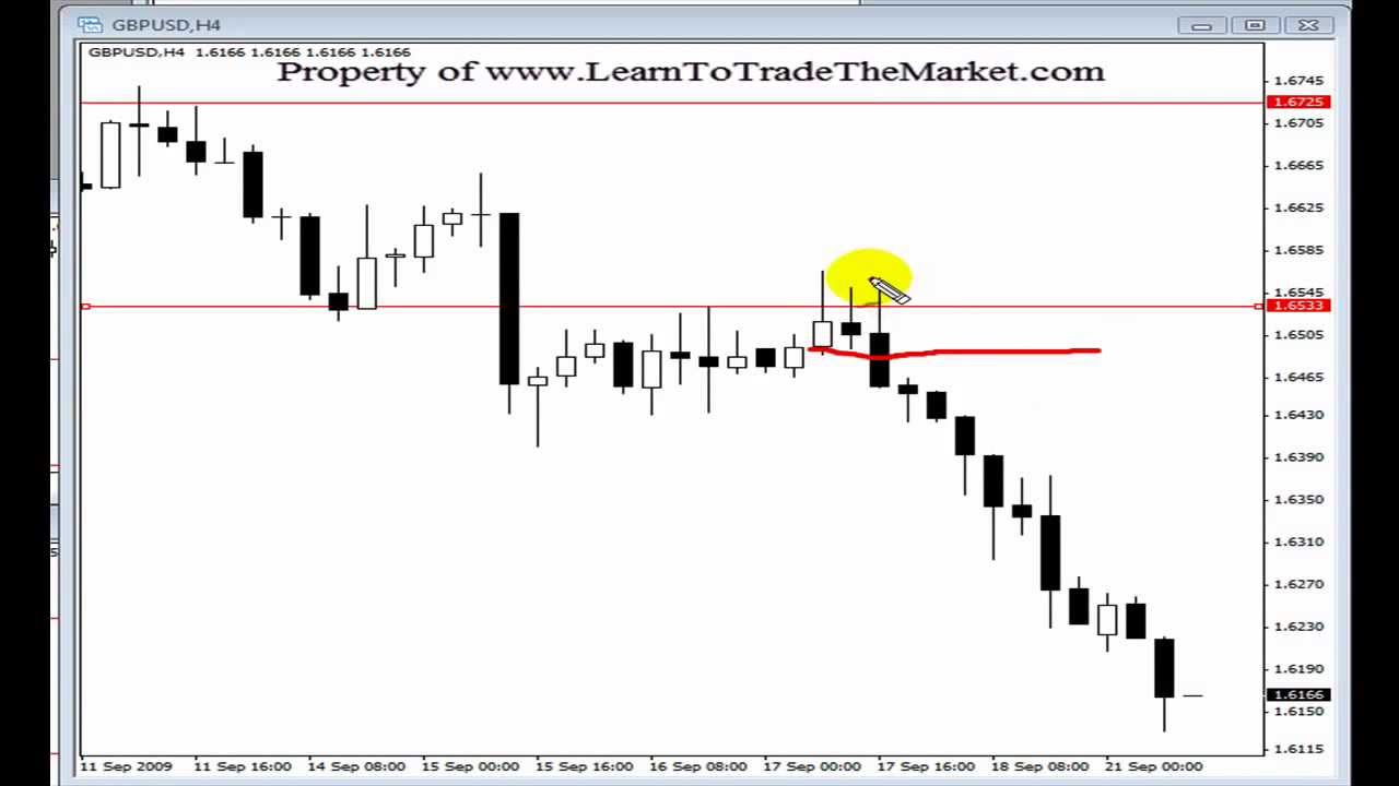 How to trade in forex tutorial