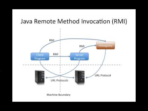 Part 1 of 3: Simple Java RMI Tutorial