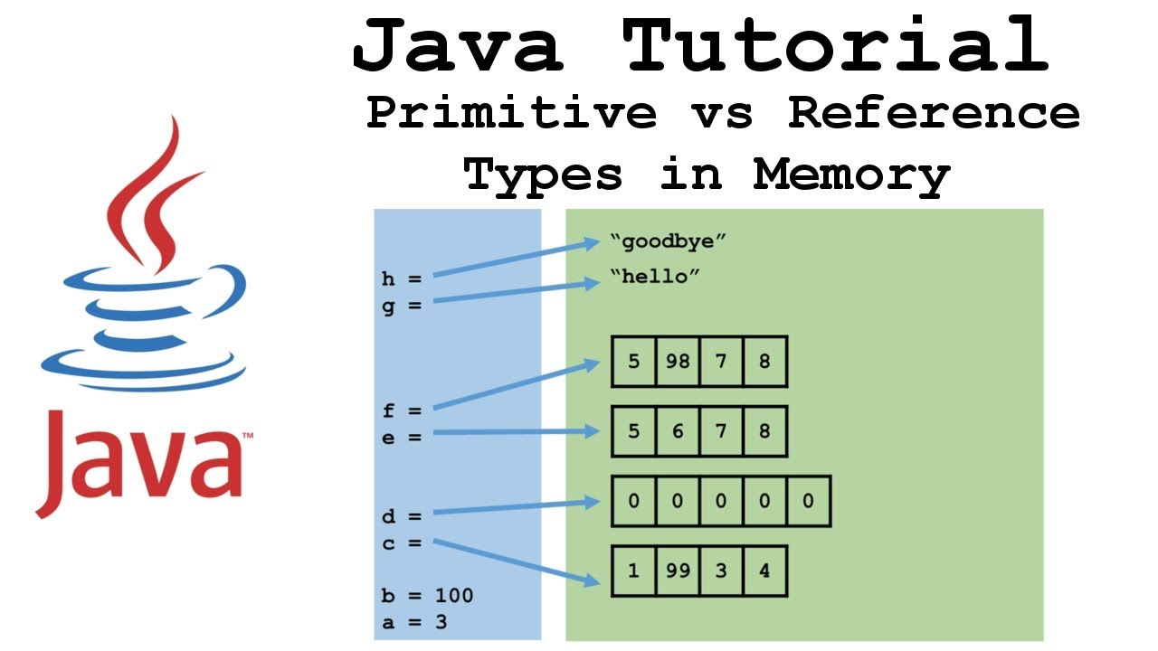 Primitive vs Reference (Object) Types in Memory (Java Tutorial)